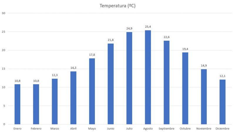 Temperaturas Medias Mensuales de Menorca