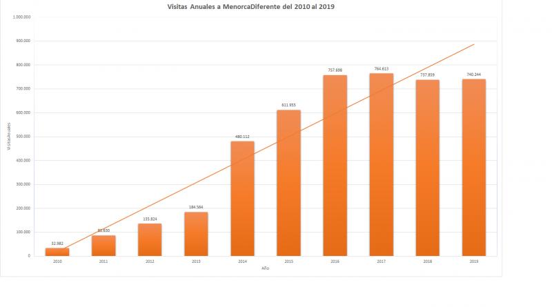 Gáafico de visitas a Menorcadiferente.com del 2010 al 2019